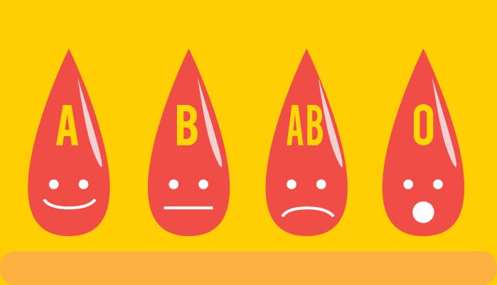 Yuk, Kenali Sifat Melalui Golongan Darah!